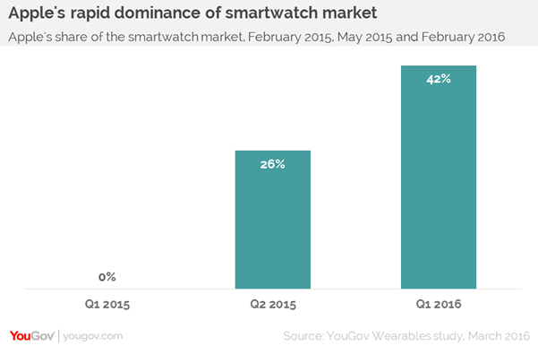 The Apple Watch's market share