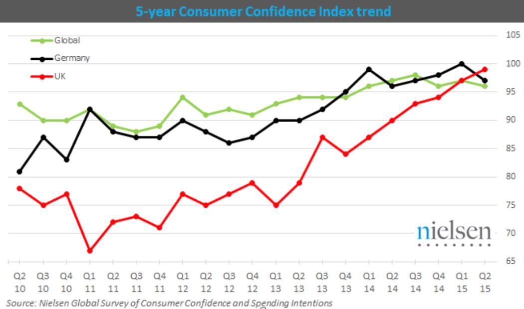 Nielsen's Consumer Confidence Index
