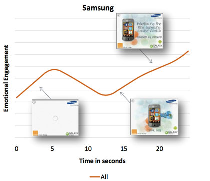 Jam's campaign for Samsung