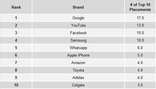 Google, YouTube and Facebook top YouGov's global brand health ranking - Brand Spur