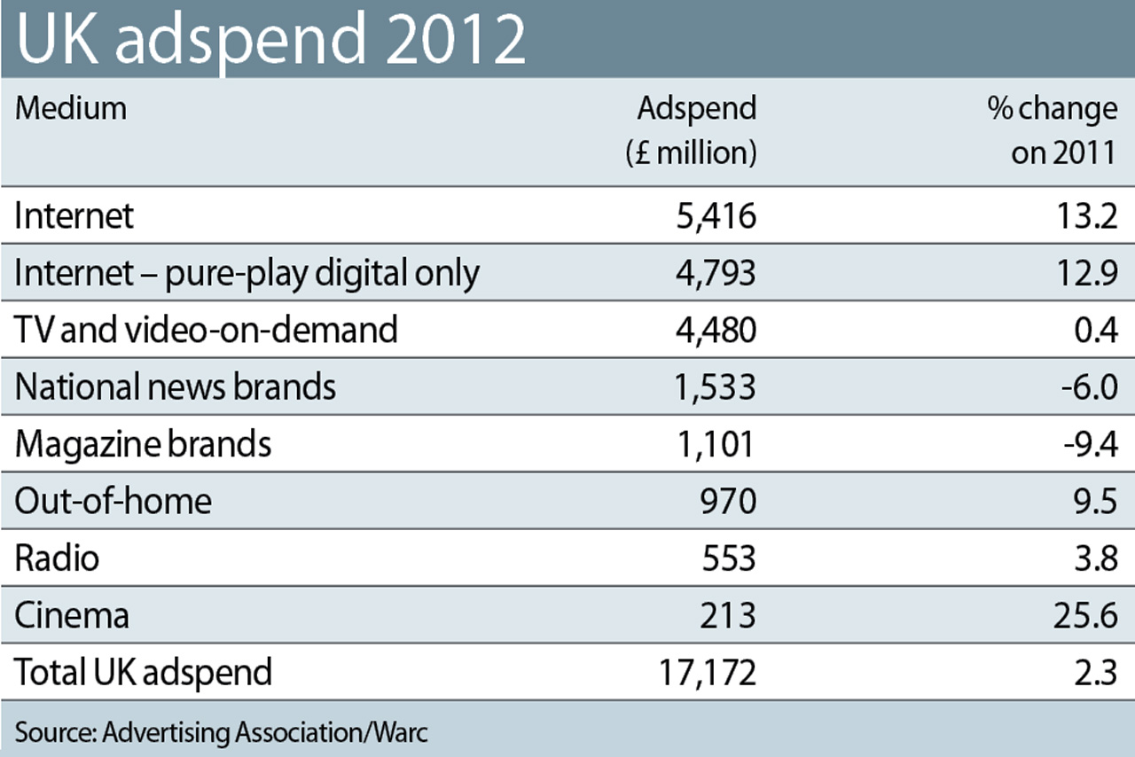 UK adspend recovers to 2007 levels