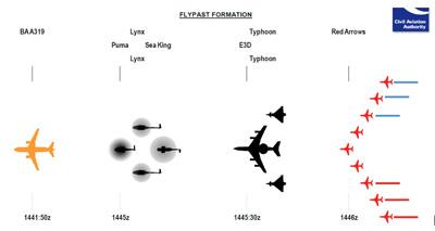 BA London 2012 flypast formations