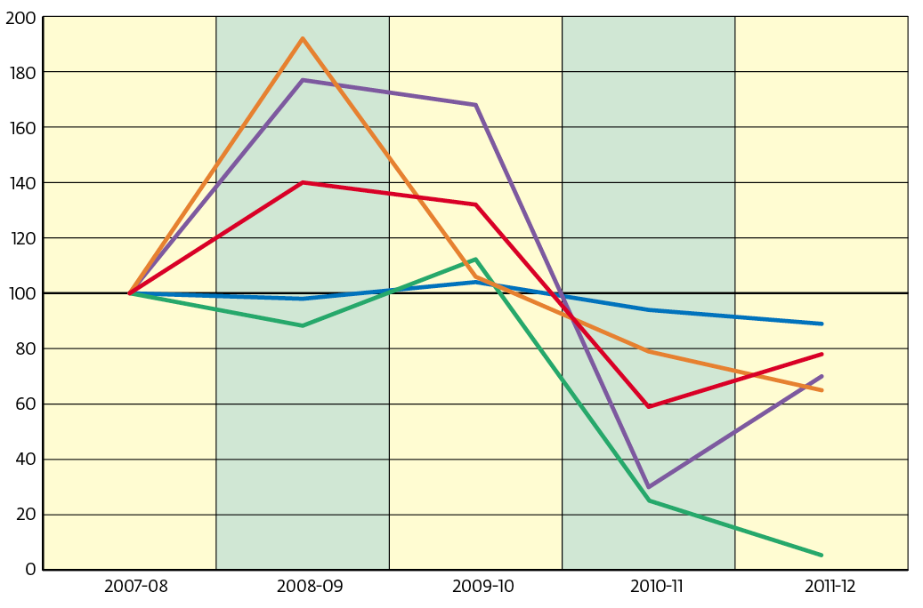 percentage change in government comms budgets since 2007-08