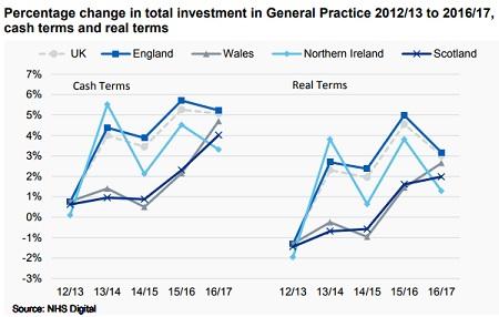 GP investment (graphic: NHS Digital)