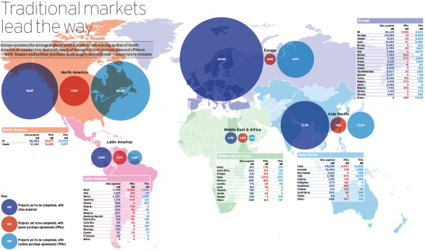 Global wind power developer guide 2012