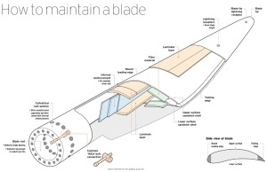 How to maintain a wind turbine blade