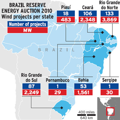Brazil reserve energy auction