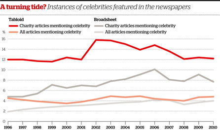 Instances of celebrities featured in the newspapers