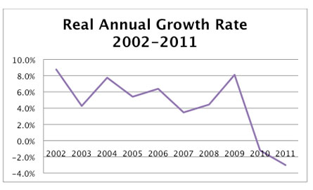 Real Annual Growth