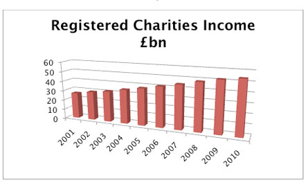Registered Charities Income