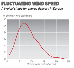 Fluctuating wind speed