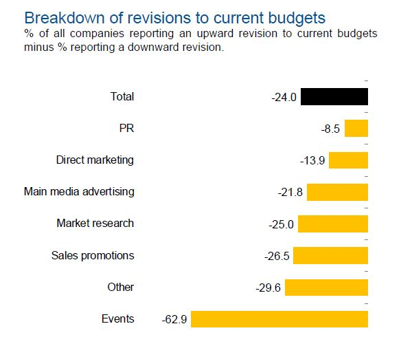 Budget cuts: events remained the worst performing category