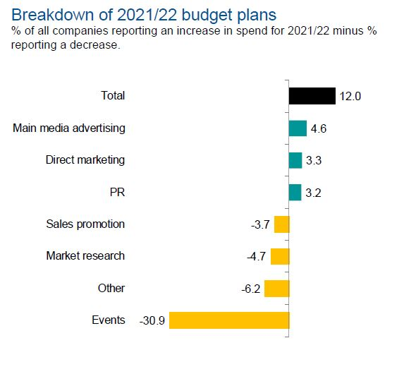 Budget plans: marketers are optimistic about year ahead
