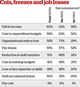 Cuts, freezes and job losses