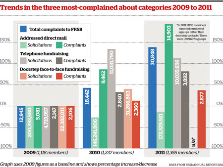 Trends in the three most-complained about categories 2009 to 2011