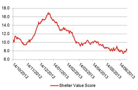 Shelter Value Score, 14 October 2012 – 30 June 2013