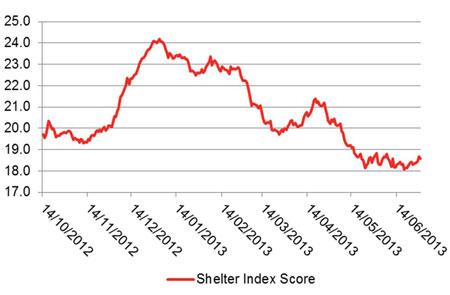 Shelter Index Score, 14 October 2012 – 30 June 2013