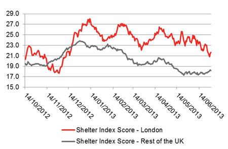 Shelter Index Scores – London Vs. Rest of the UK, 14 October 2012 – 30 June 2013