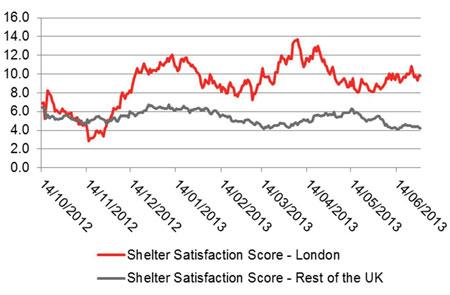 Shelter Satisfaction Scores – London Vs. Rest of the UK, 14 October 2012 – 30 June 2013