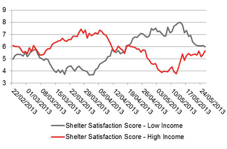 Shelter Attention Scores – High income Vs. Low Income, 22 February – 26 May 2013