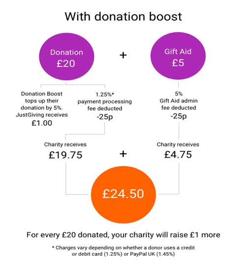 justgiving payment diagram