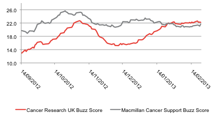 Cancer Research UK and Macmillan Cancer Support Buzz Score, 14 September 2012 to 22 February 2013