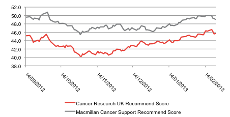 Cancer Research UK and Macmillan Cancer Support Recommend Scores, 14 September 2012 to 22 February 2013