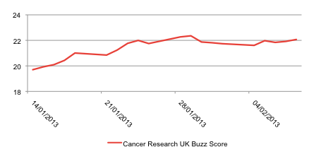 Cancer Research UK Buzz Score, 14 January to 8 February 2013