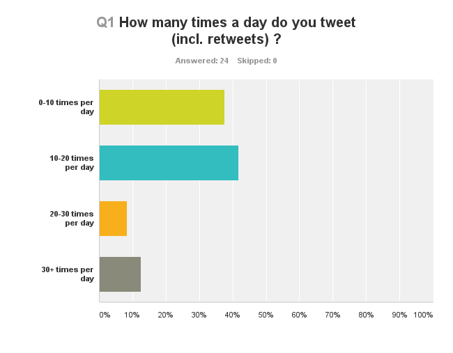 Klout influencer survey: How many times do you tweet (including retweets)?
