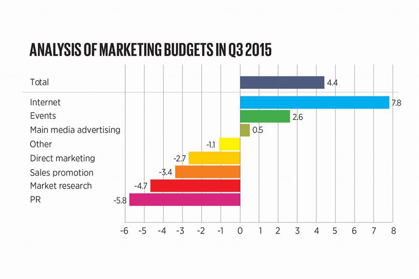 IPA Bellwether analysis of marketing budgets, Q3 2015
