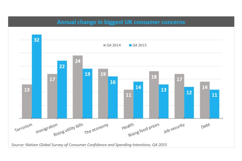 Nielsen Confidence Index