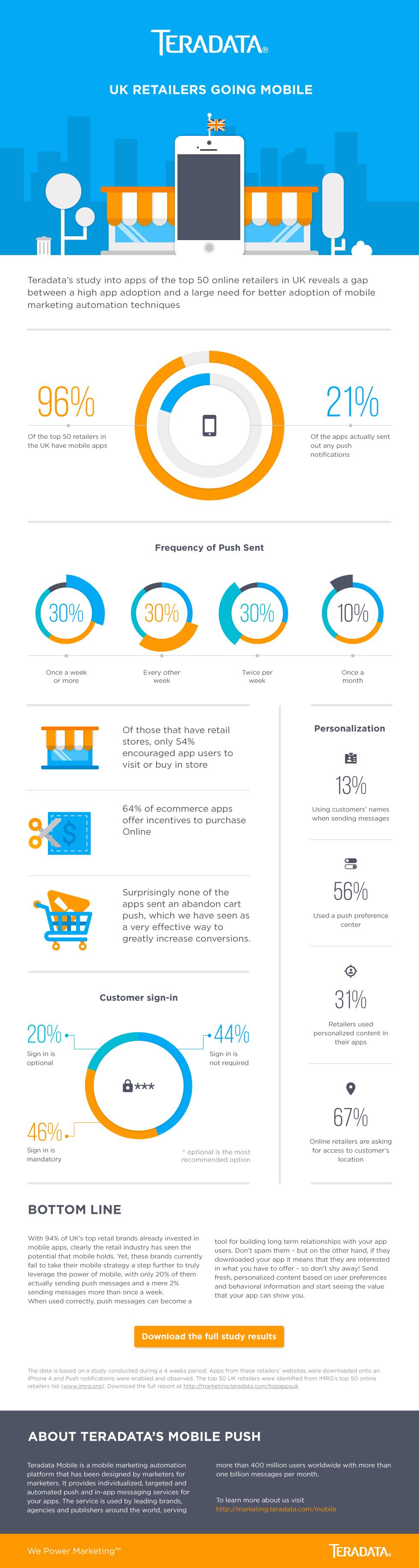 Teradata infographic