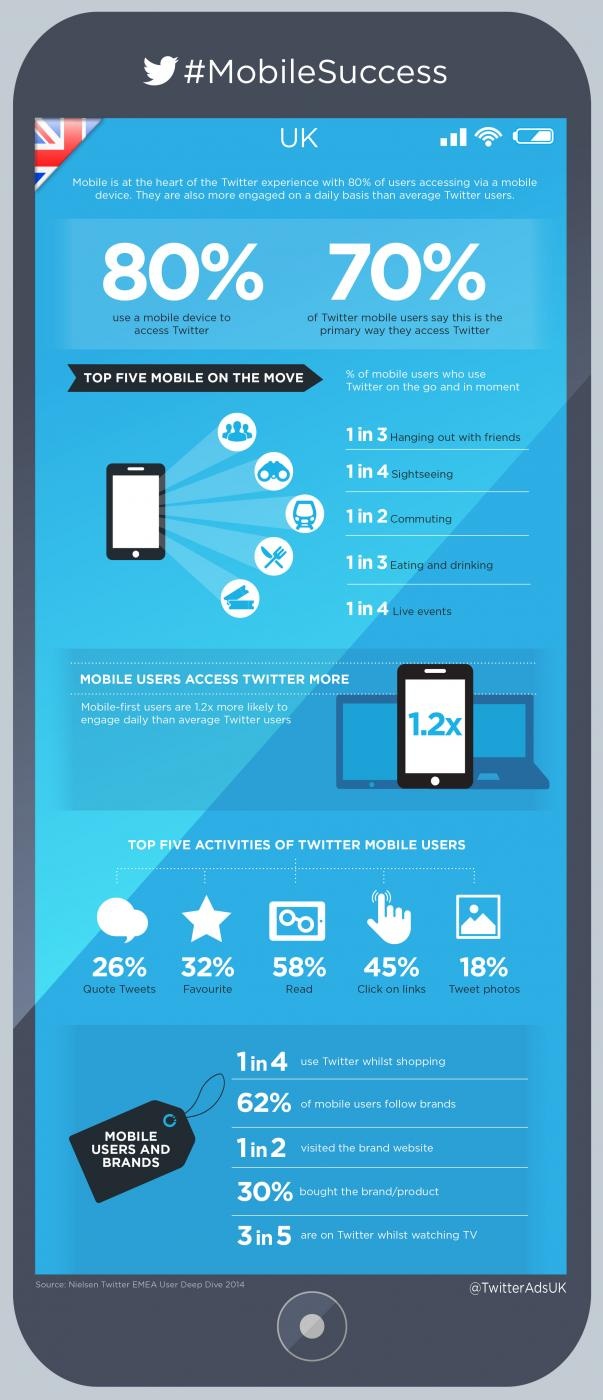 Twitter usage infographic