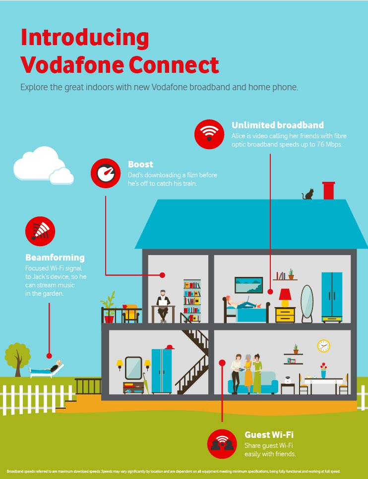 Vodafone aims to help the consumer create a connected home
