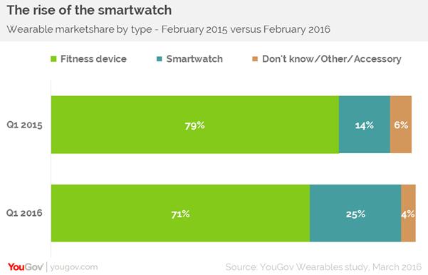 Smartwatch market share