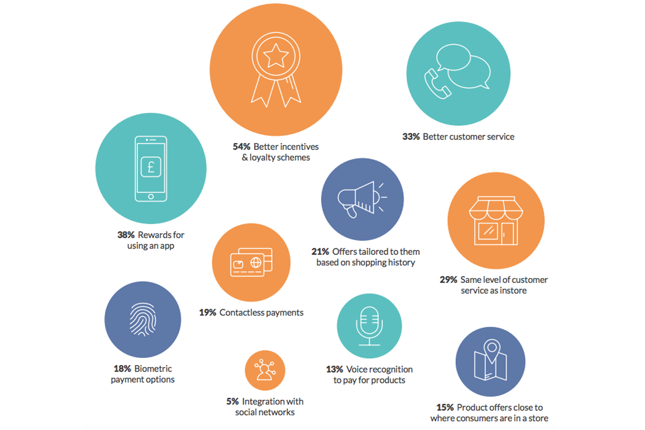What consumers want from retail apps
