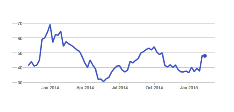 Twitter's share price since IPO in 2013 (via Google Finance)