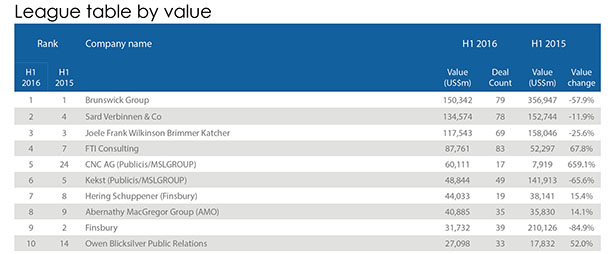 Mergermarket table by total value