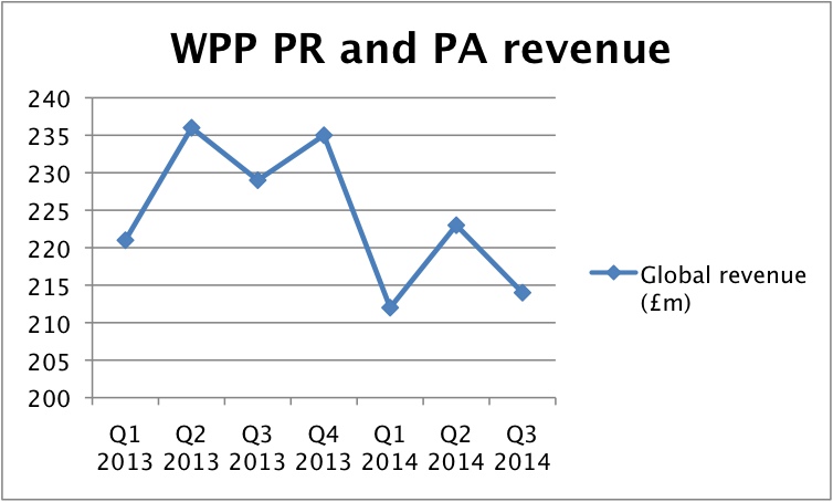 Source: WPP financial statements
