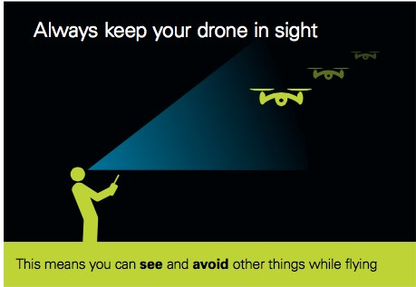 Operators should keep their drone in sight