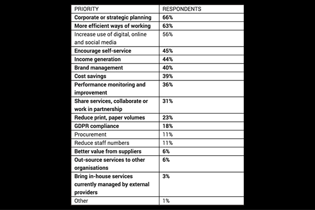 Future work priorities cited by respondents to the survey
