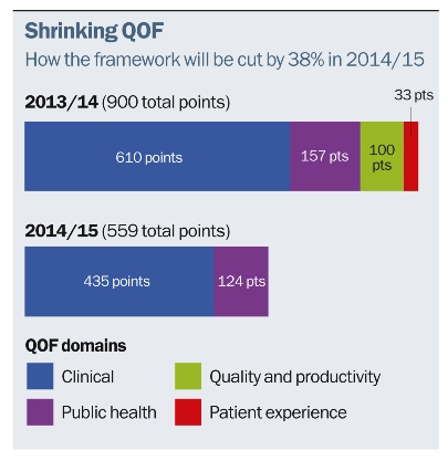 QOF changes in 2014/15