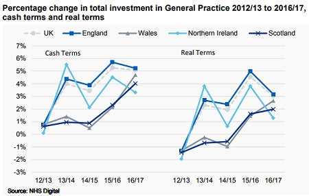 GP investment (graphic: NHS Digital)
