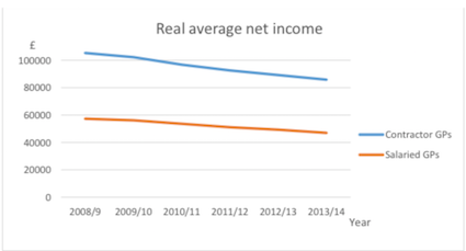 Falling GP income (BMA evidence to DDRB)