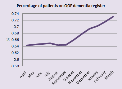 Rising rates of dementia patients