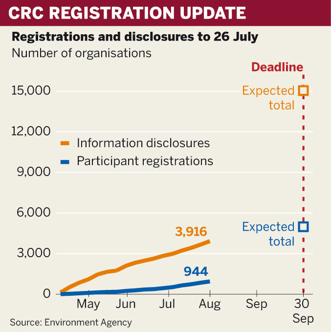 Figure: CRC registrations and disclosures to July 26