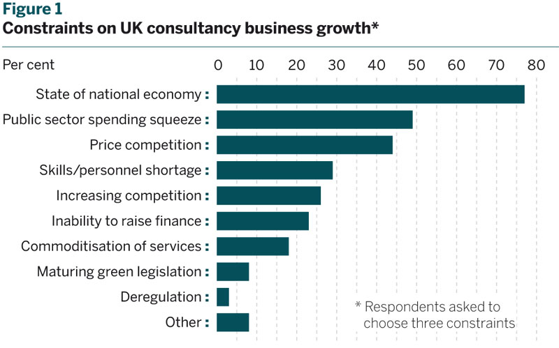 Figure 1: Constraints on UK consultancy business growth