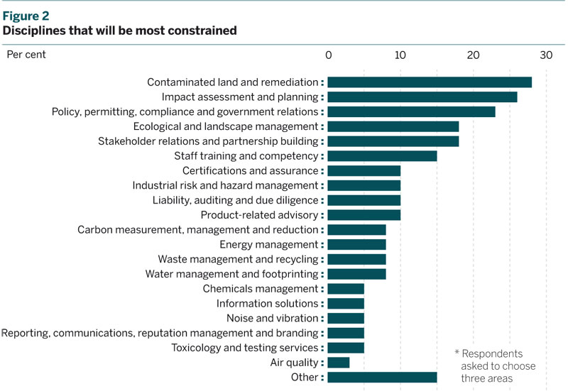Figure 2: Disciplines that will be most constrained
