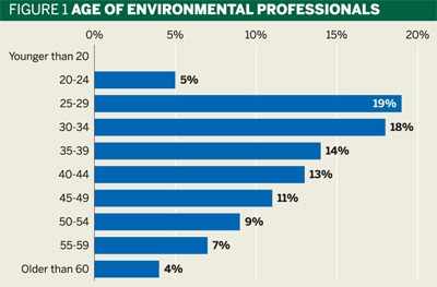 Fig 1:Age of environmental professionals