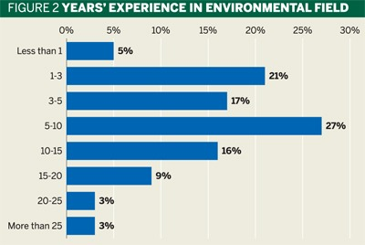 Fig 2: Years' experienced in environmental field